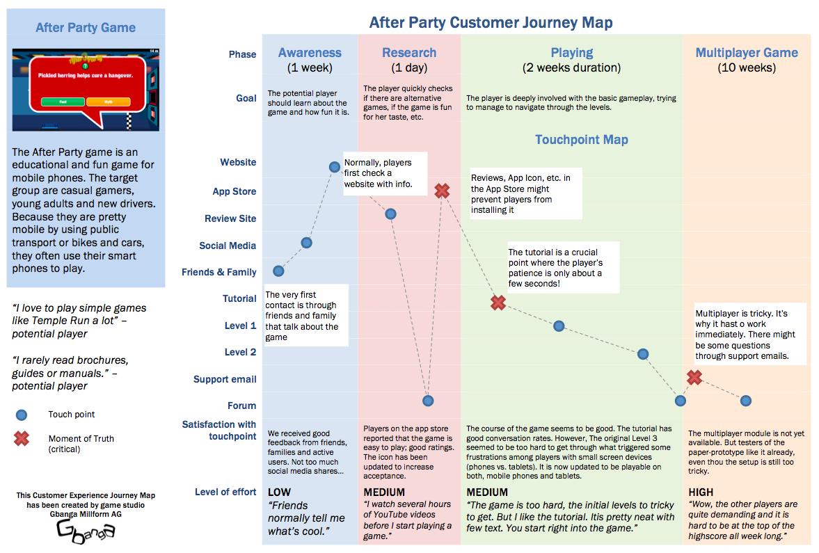 Customer Journey Maps For Games Gbanga Swiss Game