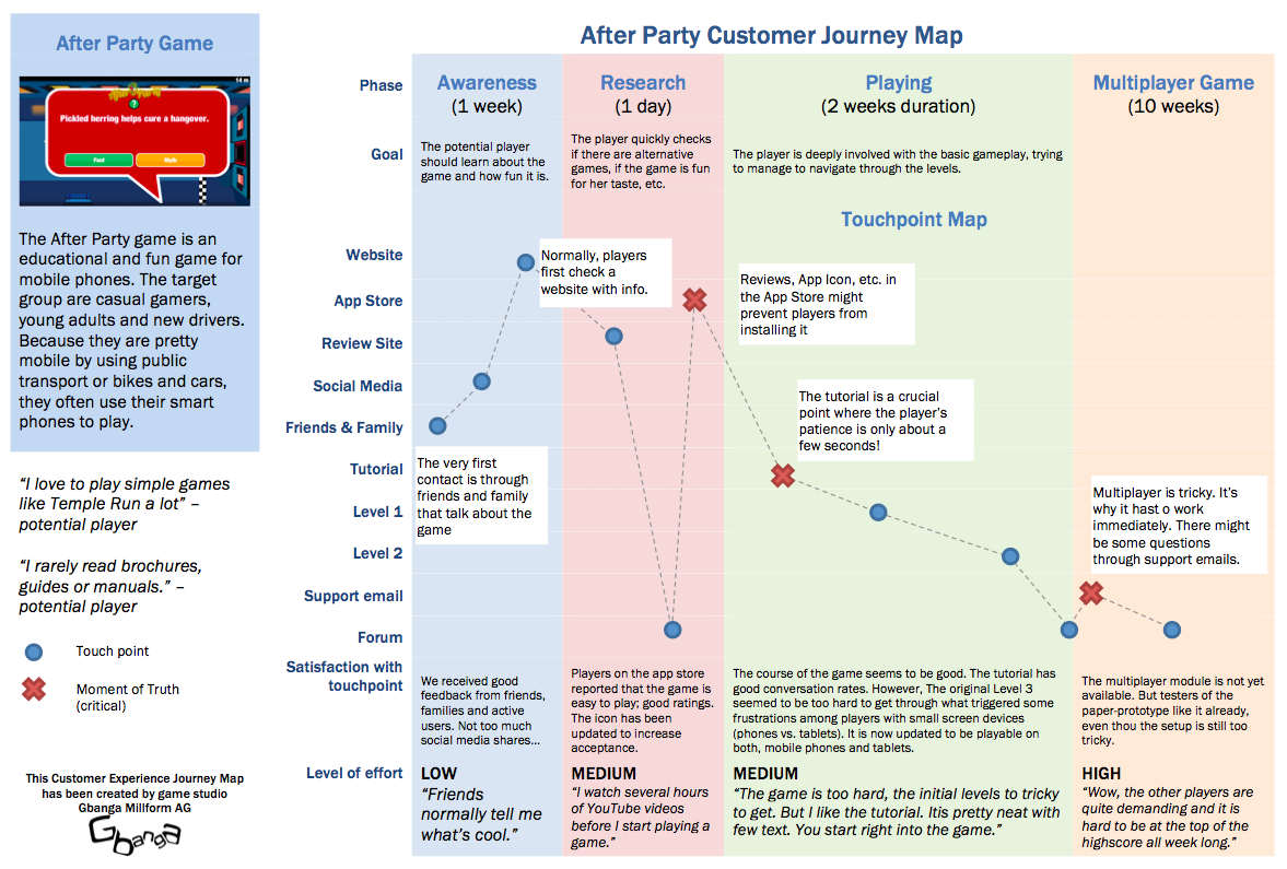 Customer Journey Map for «After Party» game