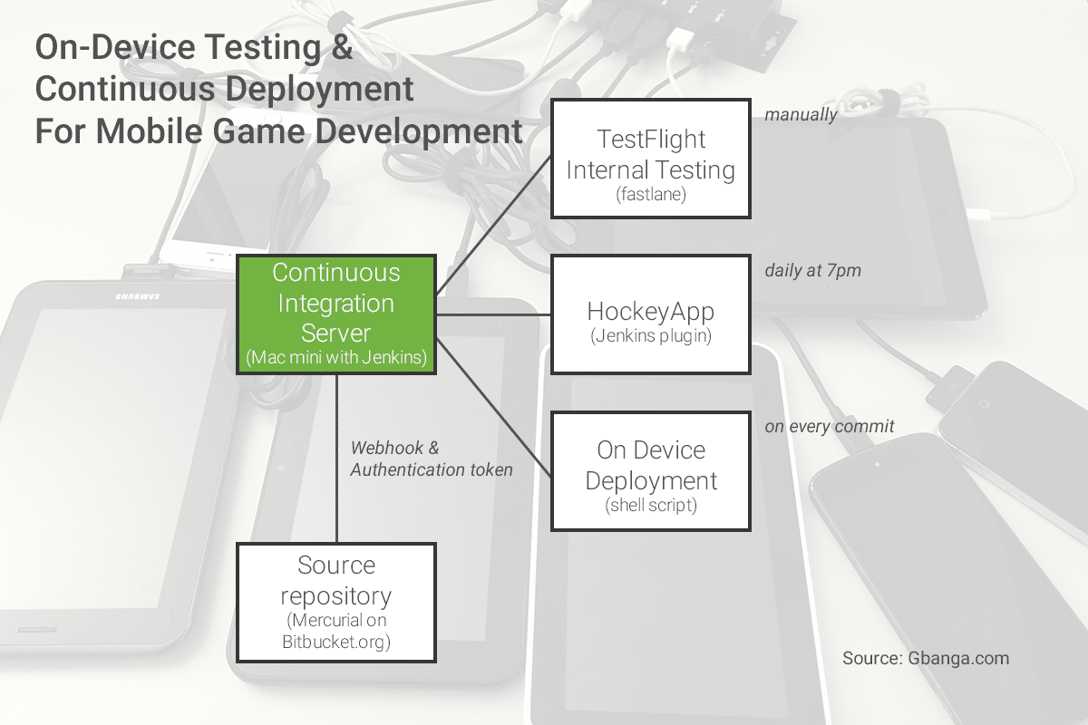 On-device testing and continuous deployment for mobile game development