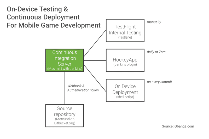 Continuous integration and continuous deployment for mobile games